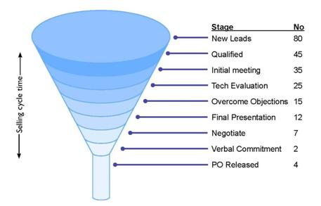 DATA COLLECTION FUNNEL