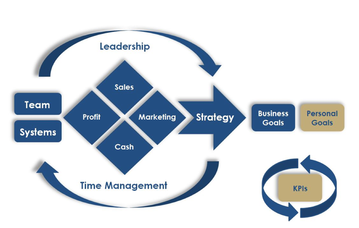 Business success - business structure