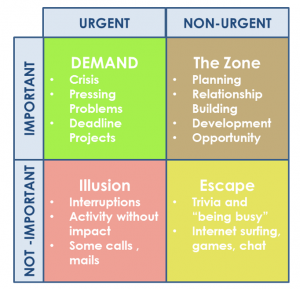 Convey 4 Quadrants - Urgency and priority