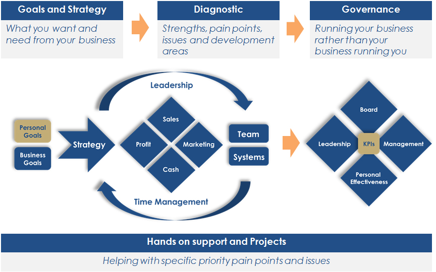 Pro-actions schematic - helping SME owners managers to get clear on what they want from their businesses and make it happen